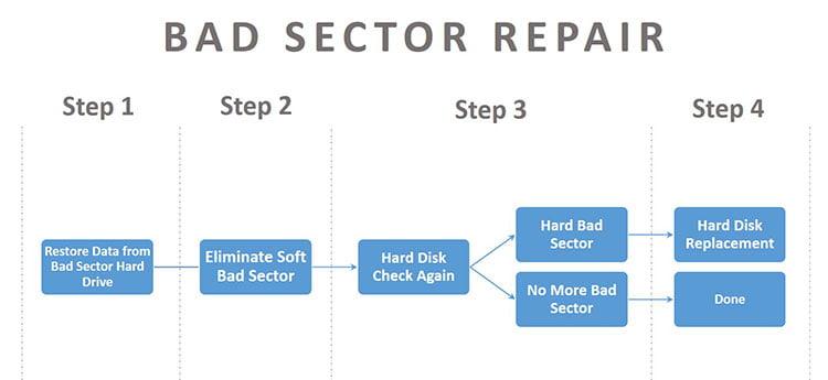 Bad Sector Repair