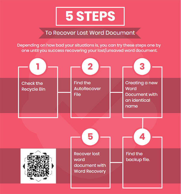 infographic 5 Easy Steps to Recover a Lost/Unsaved Word Document